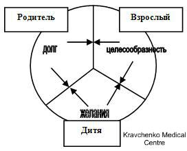 ТЕСТ «Транзактный анализ Э. Берна»